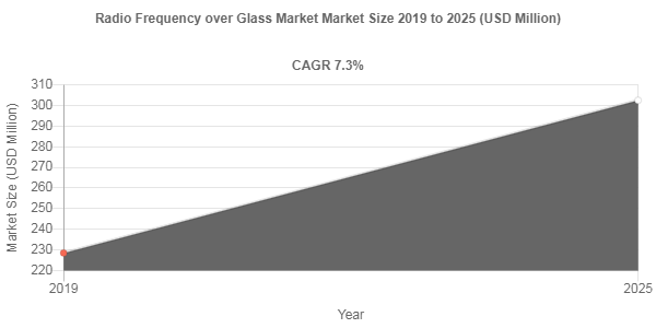Radio Frequency over Glass Market