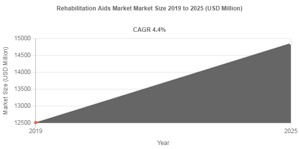 Rehabilitation Aids market share to be valued over USD 14860 Million by 2025