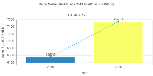 Relay market share to record robust 3.6% CAGR through 2025
