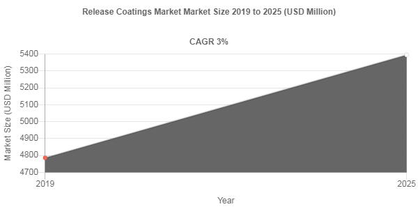 Release Coatings market share to record robust 3% CAGR through 2025