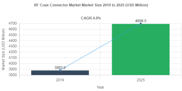 RF Coax Connector market share to Reach USD 4698.5 Million by 2025