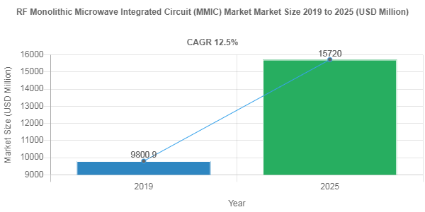 RF Monolithic Microwave Integrated Circuit (MMIC) Market
