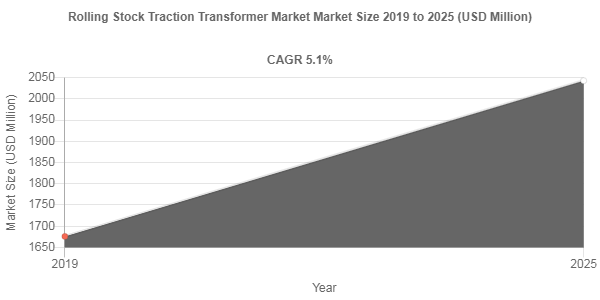 Rolling Stock Traction Transformer Market