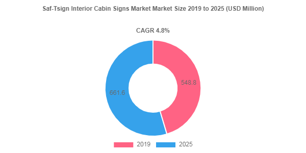 Saf-Tsign Interior Cabin Signs market size Poised to Touch USD 661.6 Million by 2025