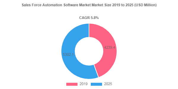 Sales Force Automation Software Market