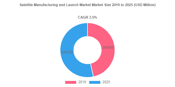 Satellite Manufacturing and Launch market valuation to account for USD 344220 Million by 2025