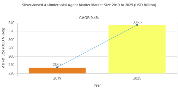 Silver-based Antimicrobial Agent Market