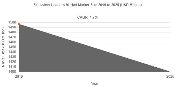 Skid-steer Loaders Market