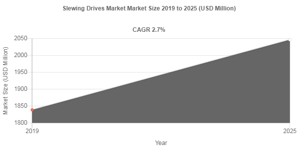 Slewing Drives Market