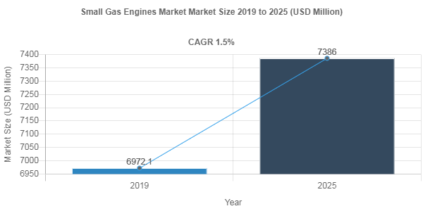 Small Gas Engines market share to record robust 1.5% CAGR through 2025