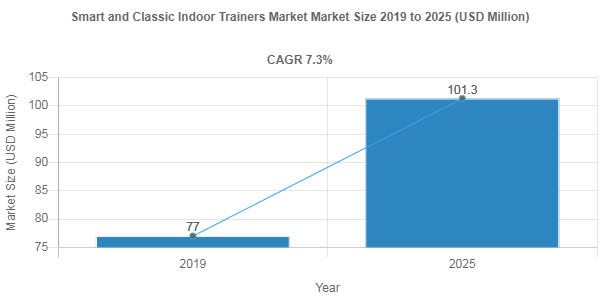 By 2025, Smart and Classic Indoor Trainers Market Revenue to Reach USD 101.3 Million