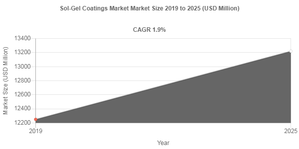 Sol-Gel Coatings Market