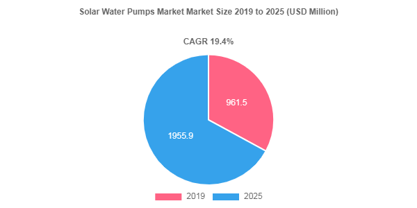 Solar Water Pumps Market