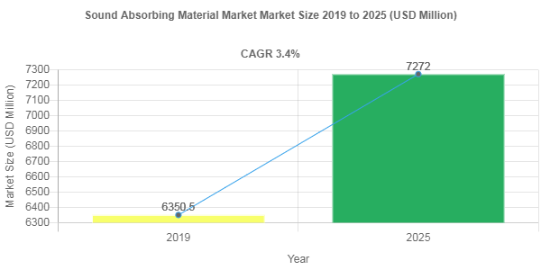 Sound Absorbing Material market share to Reach USD 7272 Million by 2025