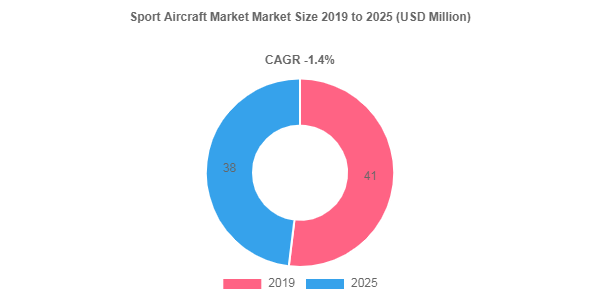 Sport Aircraft market to be worth USD 38 Million by 2025