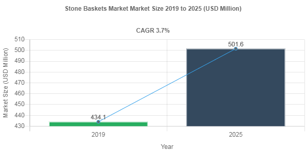 Stone Baskets market size to record a 3.7% CAGR over 2019-2025