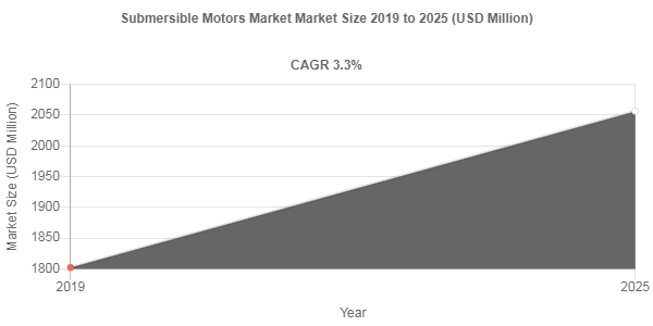 Submersible Motors market remuneration to exceed USD 2056.2 Million mark by 2025