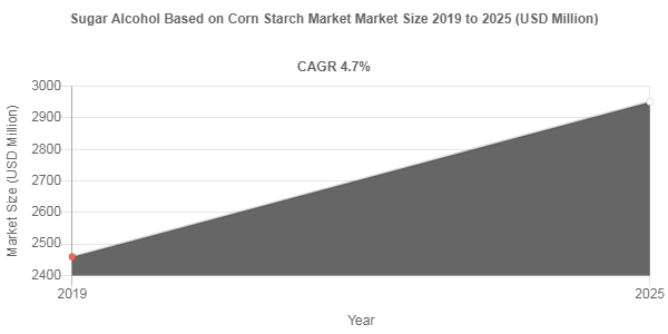 By 2025, Sugar Alcohol Based on Corn Starch Market Revenue to Reach USD 2950.8 Million