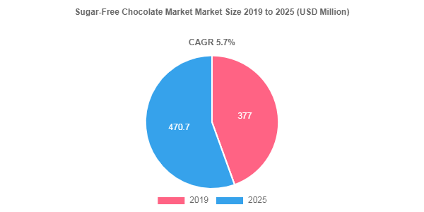 Sugar-Free Chocolate Market Size to Register 5.7% CAGR During 2019-2025