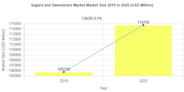 By 2025, Sugars and Sweeteners Market Revenue to Reach USD 114750 Million