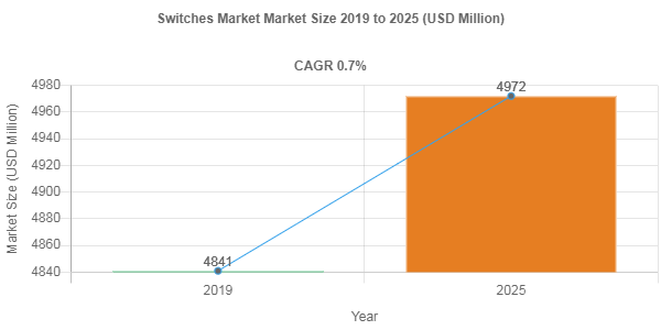 Switches Market Size to Register 0.7% CAGR During 2019-2025