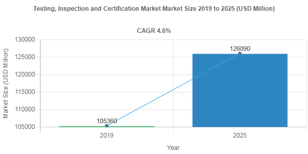 Testing, Inspection and Certification Market