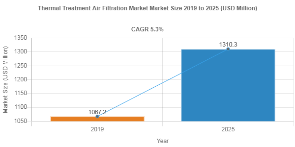 Thermal Treatment Air Filtration Market