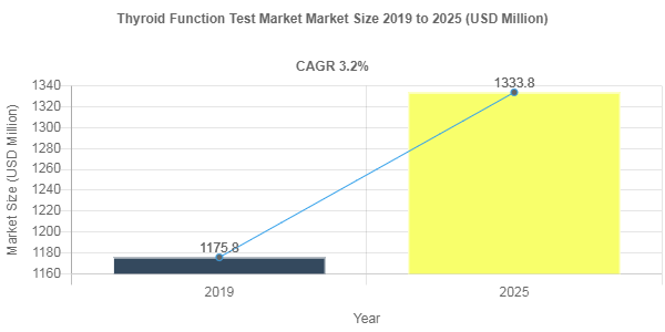 Thyroid Function Test market share to Reach USD 1333.8 Million by 2025