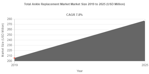 Total Ankle Replacement Market