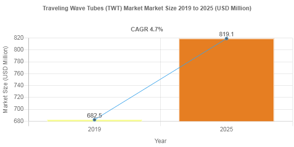 Traveling Wave Tubes (TWT) market to be worth USD 819.1 Million by 2025