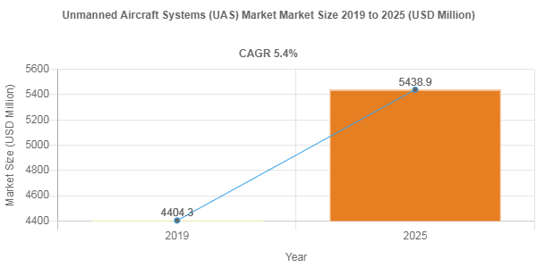 Unmanned Aircraft Systems (UAS) Market