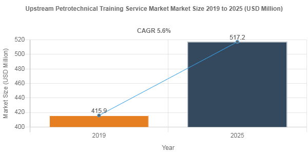 Upstream Petrotechnical Training Service market to showcase 5.6% CAGR between 2019 - 2025