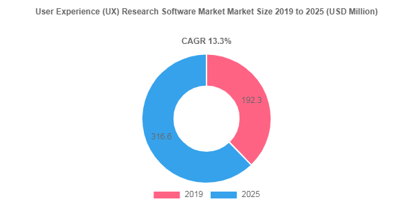 Impact of Covid-19 on User Experience (UX) Research Software Market – 13.3% CAGR anticipated over 2019-2025