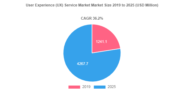 User Experience (UX) Service market share to record robust 36.2% CAGR through 2025
