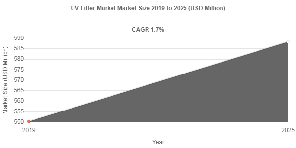 UV Filter market share to Reach USD 588.3 Million by 2025