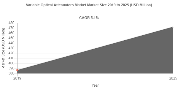 Variable Optical Attenuators market to be remunerated at USD 472.5 Million by 2025