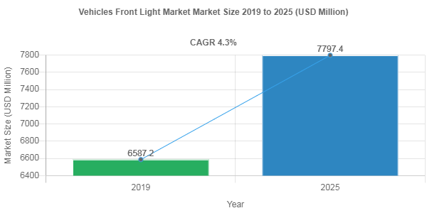 Vehicles Front Light market remuneration to exceed USD 7797.4 Million mark by 2025
