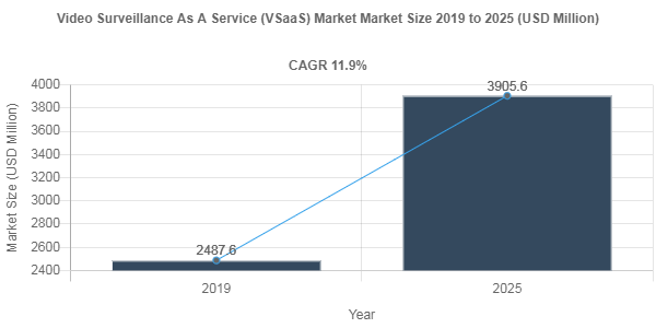 Global Video Surveillance As A Service (VSaaS) Market is anticipated to grow at a CAGR of 11.9% by 2025