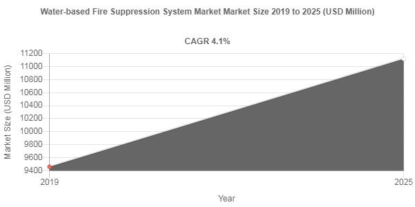 Water-based Fire Suppression System Market