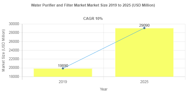 Water Purifier and Filter Market Size to Register 10% CAGR During 2019-2025