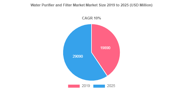 Water Purifier and Filter Market
